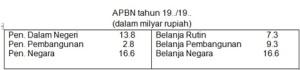 apbn 2