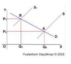 inflasi biaya produksi